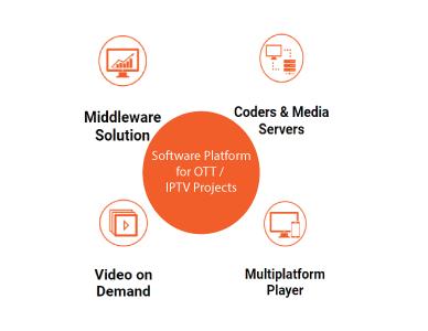 Software Platform for OTT / IPTV Projects